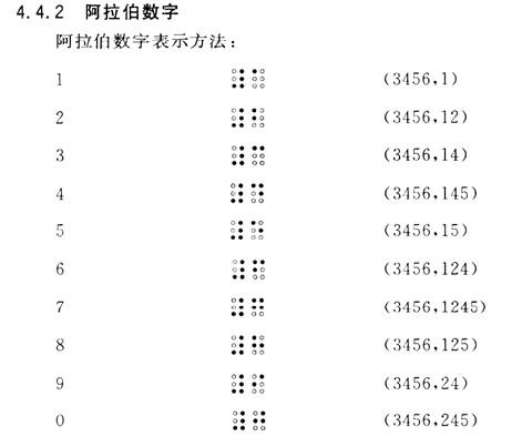 盲文数字对照表